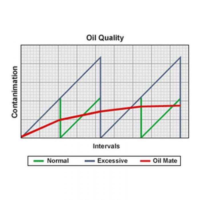 OilMate Chart