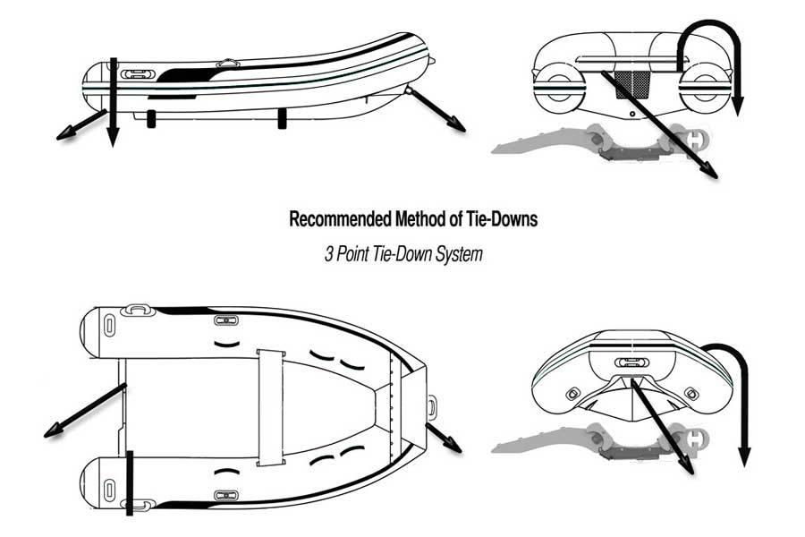 Tie Down Method illustration